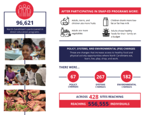 Cover photo for SNAP-Ed Makes Big Impacts Across the State